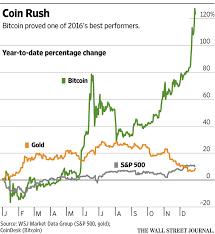 Dow Vs S P Vs Nasdaq Chart Bitcoin Trounced The Dow This Year Wsj