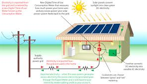 grid solar system wind m e on within net metering wiring diagram Amp Gauge Wiring Diagram at Solar Net Metering Wiring Diagram