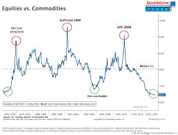 This Chart From Gundlachs Doubleline Capital Says