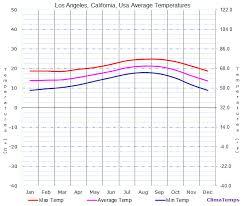 Average Temperatures In Los Angeles California Usa Temperature