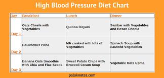 Prepare A Diet Chart On Undernourishment Science