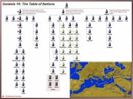 Table Of Nations Chart Chart Of Nations Genesis 10 View The Table Of Nations