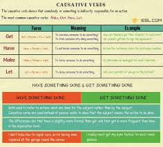 Causative Verbs In English Let Make Have Get 7 E S L