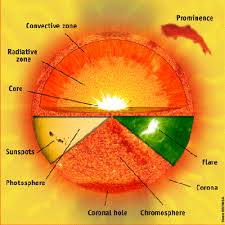 parts of the sun the parts of the sun howstuffworks