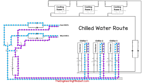 Chiller Flow Chart Chiller Flow Rate Measurement The Engineering Mindset