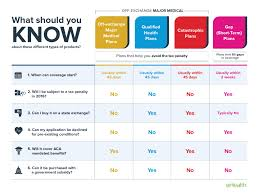 Obamacare Plan Comparison Chart Different Types Of Health Insurance Plans