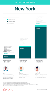 Ny Payroll Tax Calculator The True Cost To Hire An Employee In New York Infographic