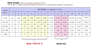 Iso Oil Cleanliness Chart Oil Analysis Oil Filter Manufacturers Oil Filtration
