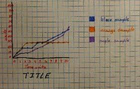 Graph Chart For Science Project Charts And Graphs Arent Scary Easy Science Fair Projects