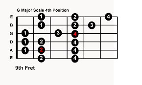 Guitar Scale Finger Chart Guitar Solo Without Learning Notes With 5 Major Scale Patterns