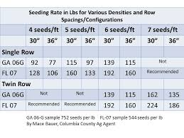 Peanut Seed Size And Seeding Rates Florida Crops