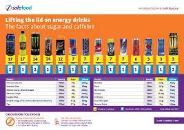 Energy Drink Comparison Chart 54 Unbiased Energy Drink Caffeine Content Chart