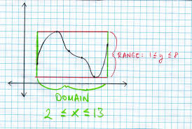 Range And Domain Find Domain And Range Mathchat