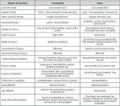 Similarities Between Islam And Christianity Venn Diagram Similarities Between Christianity And Judaism Venn Diagram