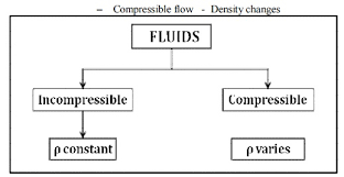 compressibility definition. we know that fluids, such as gas, are classified incompressible and compressible fluids. fluids do not undergo significant changes in compressibility definition i