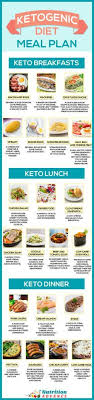 Keto Chart For Beginners Atkins Diet For Beginner Keto Diet Menu Plan For Weight Loss