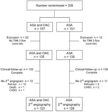 Timi Flow Chart Aspirin Plus Coumarin Versus Aspirin Alone In The Prevention