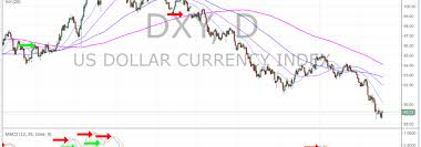 Dxy Chart Us Dollar Dxy Algorithm Model Chart Update Sun Feb 4 Uup