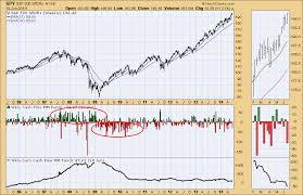 Bullish Sentiment Chart Money Market Weekly Cash Flow Shows Bullish Sentiment
