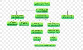 Organizational Chart Technology Company Organizational
