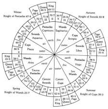 A Little Numerology Find Your Tarot Birth Card Astrology