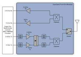 wifi block diagram info block diagram of wifi router block auto wiring diagram schematic wiring block