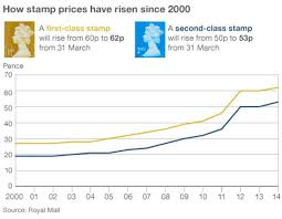 Stamp Price Chart Royal Mail To Raise Stamp Prices Bbc News