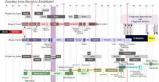 Isaiah Timeline Chart Pin By Martha Lowrey On Obadiah Isaiah Bible Timeline