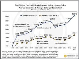 Updated Neighborhood Charts South Beach Noe Eureka Sunset
