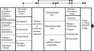 Курсовая работа Производственная структура предприятия и пути её  Производственная структура предприятия с технологической специализацией фрагмент 9 с 124