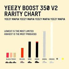 Yeezymafia Have Gathered Some Interesting Info Are Your