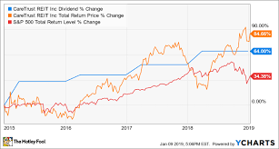 Real Estate Chart 2018 The 3 Best Real Estate Stocks To Buy In 2019 The Motley Fool