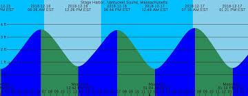 Stage Harbor Tide Chart 2018 72 Described Tide Chart Pamunkey River