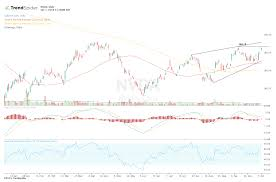 Nvidia Price Chart Nvidia Stock Tests Highs After Bullish Analyst Comments