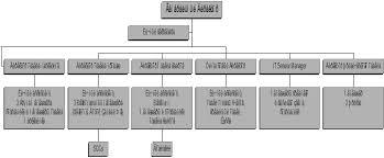 Бухгалтерский учет и аудит Делопроизводство в компании ООО  Структура каждого из отделов примерно одинакова