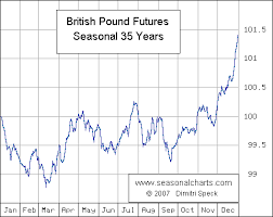 British Pound Seasonalcharts De