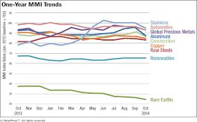 Monthly Report Metal Price Index Trends Oct 2014 Steel
