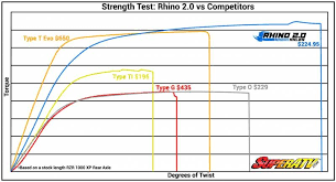 Rhino Brand 2 0 Polaris Rzr570 Heavy Duty Stock Length Axles