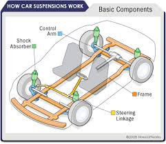 car suspension parts how car suspensions work howstuffworks chassis