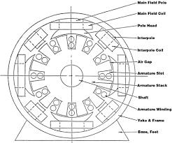 dc motor wiring diagram dc image wiring diagram wiring diagrams for dc motors wiring image about wiring on dc motor wiring diagram