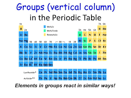 periodic table ho groups vertical column in the periodic table periodic table of elements horizontal rows periodic table