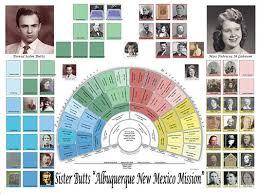 Lds Genealogy Fan Chart Free Genealogy Charts Treeseek Com