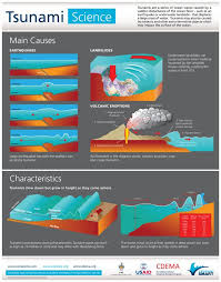 Tsunami Smart_poster_science_impact_safety Indd Earth