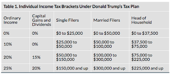 Trump Tax Brackets Chart Vs Current Clinton Vs Trump Tax Plans Compared Diffen