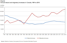 Canada Population Growth Chart Population Growth Migratory Increase Overtakes Natural Increase