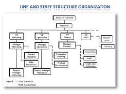 Organisation Behavior Line Staff Organisation Sanjay