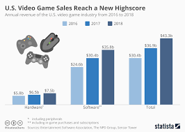 Video Game Sales Charts Chart U S Video Game Sales Reach A New Highscore Statista