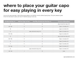 Guitar Chord Chart With Capo Cut Capo Chord Chart Guitar