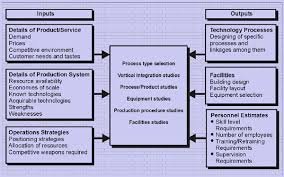 custom argumentative essay editing sites au essay revise do block ethics in operations management essay sample thepensters com