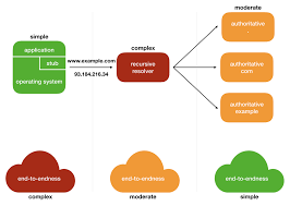 Bringing Dns Security And Privacy To The End User Apnic Blog